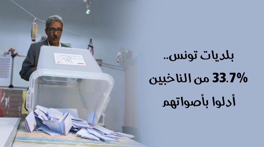 بلديات تونس.. 33.7% من الناخبين أدلوا بأصواتهم