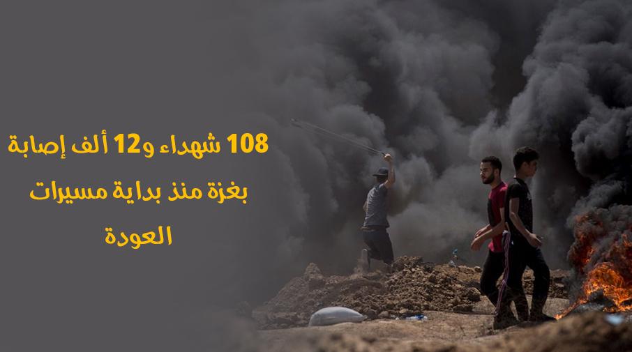 108 شهداء و12 ألف إصابة بغزة منذ بداية مسيرات العودة